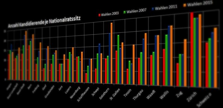 Noch nie wollten so viele in den Nationalrat wie 2015