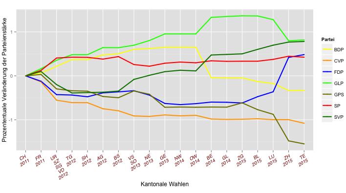 Kantonale Wahlen