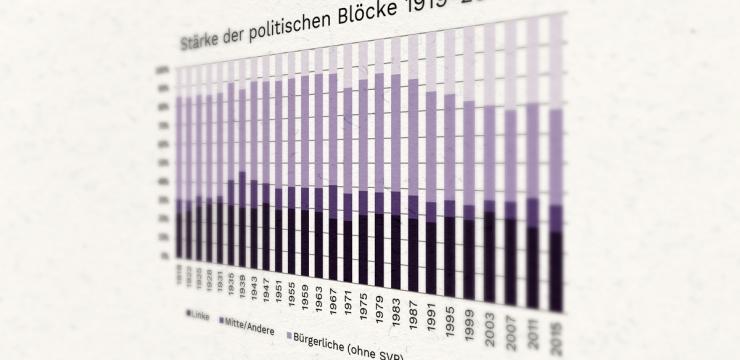 Die Wahlen 2015 waren die stabilsten Wahlen seit 1963