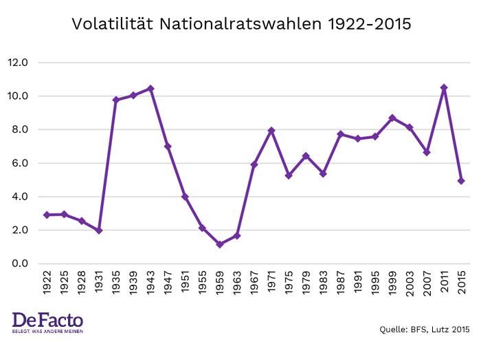 volatilitaet