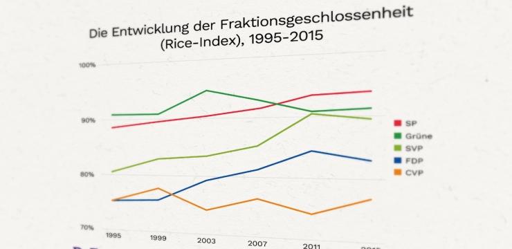 Schweizer Parteien: Von kantonalen Vereinen zu professionellen Politakteuren