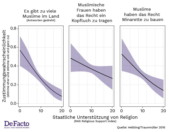 Muslime Rechte