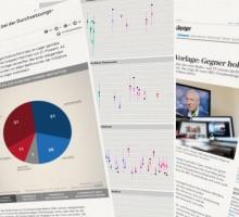 Falsche Prognosen, unnötige Analysen? – Zur Zukunft der Schweizer Umfrageforschung