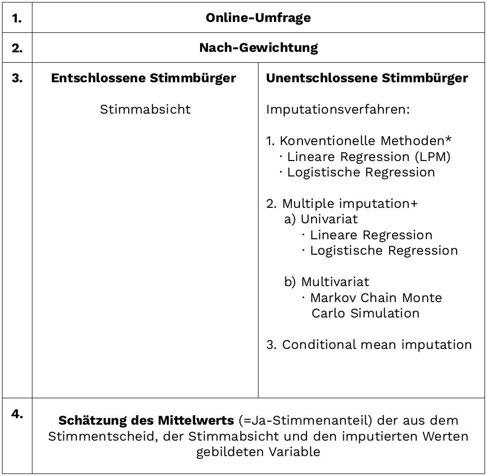 unbewusste_einstellungen_table