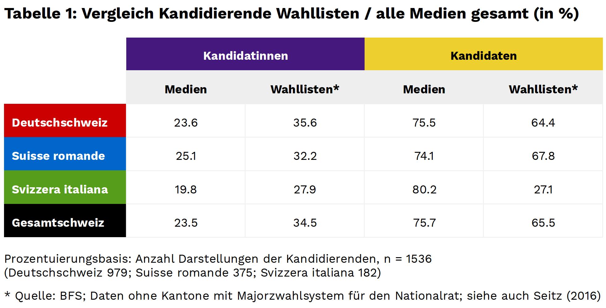gender_vorwahlberichterstattung_table_1