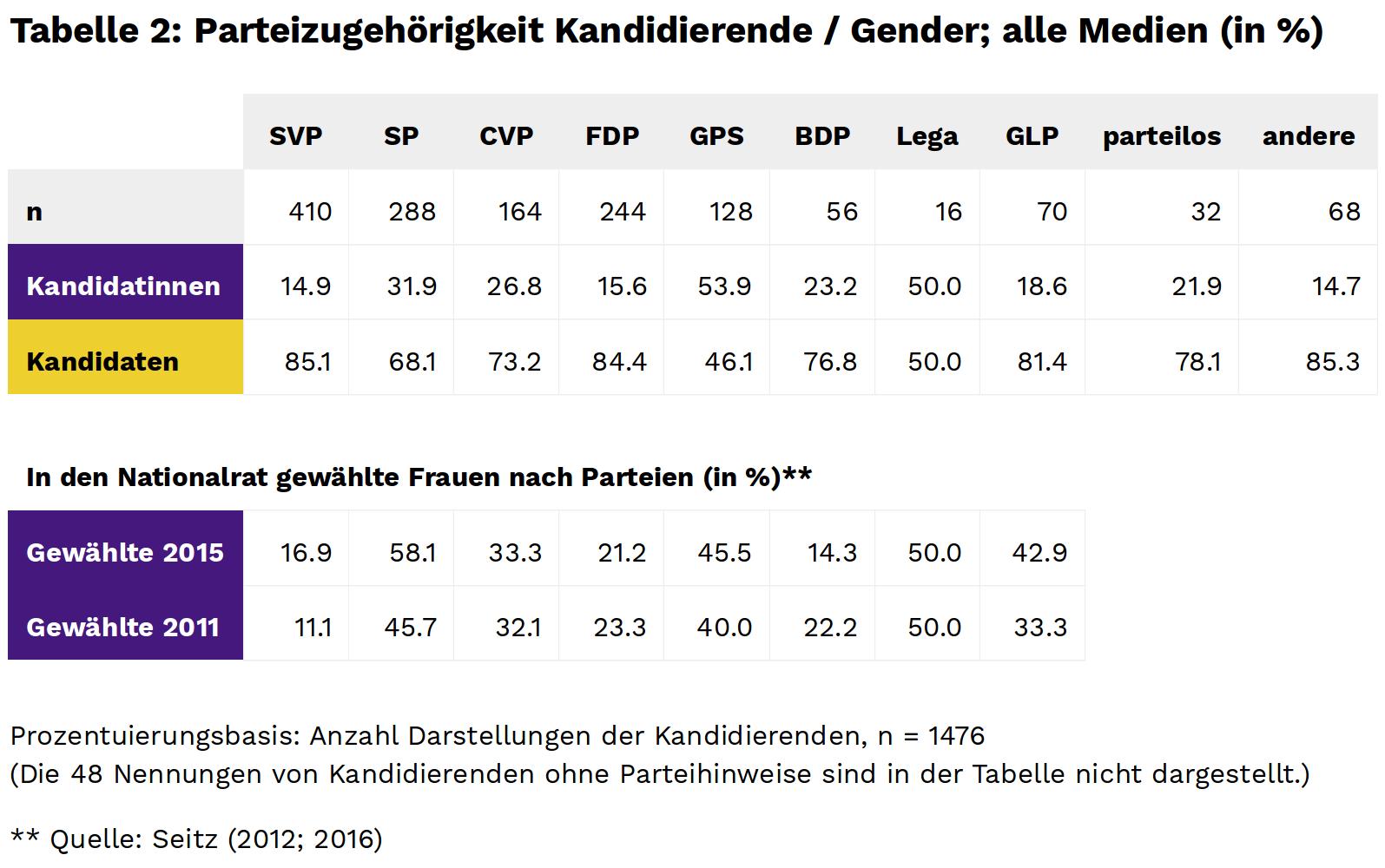gender_vorwahlberichterstattung_table_2