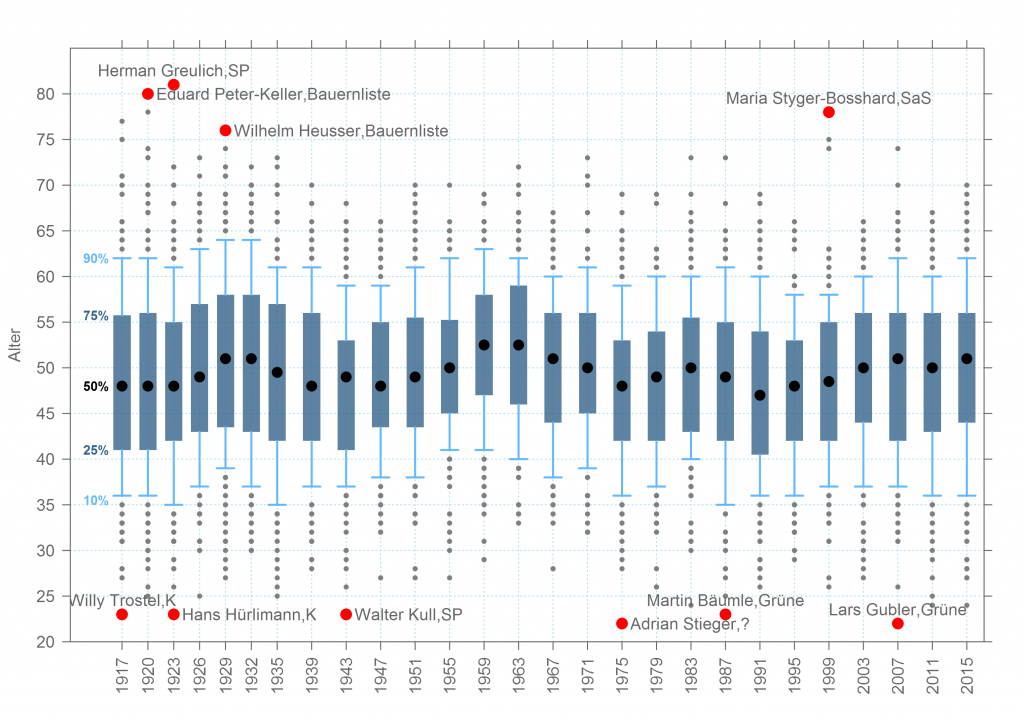 grafik_2_altersverteilung_legislaturen